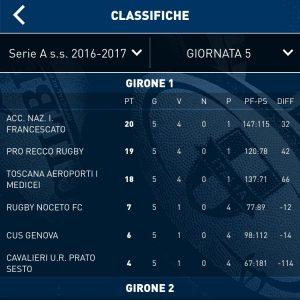 SerieA: il Noceto quarto al termine del girone di andataSerieA: il Noceto quarto al termine del girone di andata